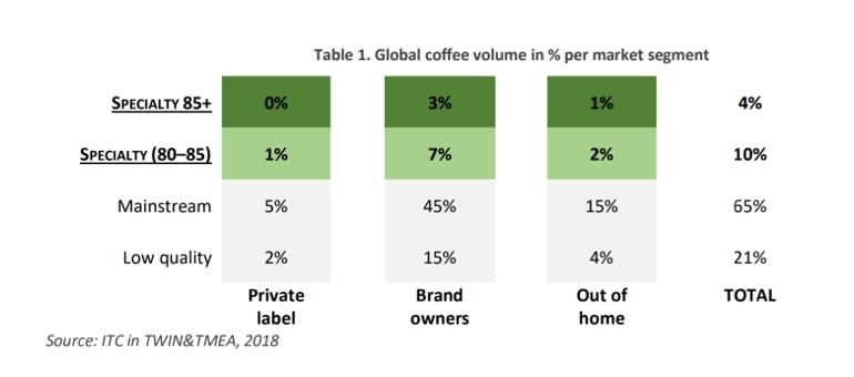 Graf kvality sklizně kávy